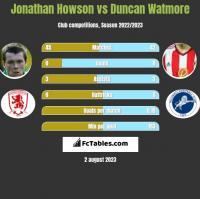 Jonathan Howson vs Duncan Watmore h2h player stats