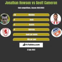 Jonathan Howson vs Geoff Cameron h2h player stats