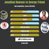 Jonathan Howson vs George Friend h2h player stats