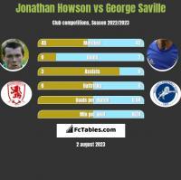 Jonathan Howson vs George Saville h2h player stats