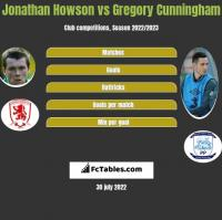 Jonathan Howson vs Gregory Cunningham h2h player stats