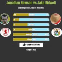Jonathan Howson vs Jake Bidwell h2h player stats