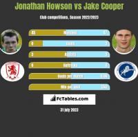 Jonathan Howson vs Jake Cooper h2h player stats
