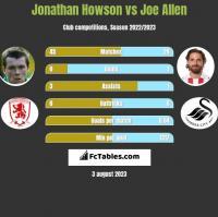 Jonathan Howson vs Joe Allen h2h player stats