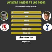 Jonathan Howson vs Joe Rodon h2h player stats