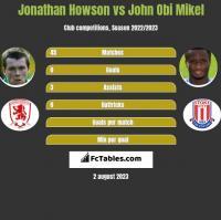 Jonathan Howson vs John Obi Mikel h2h player stats