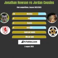 Jonathan Howson vs Jordan Cousins h2h player stats