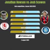 Jonathan Howson vs Josh Scowen h2h player stats