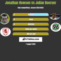 Jonathan Howson vs Julian Boerner h2h player stats