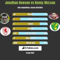 Jonathan Howson vs Kenny McLean h2h player stats
