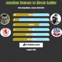 Jonathan Howson vs Kieran Sadlier h2h player stats