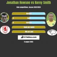 Jonathan Howson vs Korey Smith h2h player stats