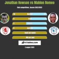 Jonathan Howson vs Mahlon Romeo h2h player stats