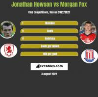 Jonathan Howson vs Morgan Fox h2h player stats