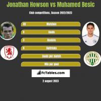 Jonathan Howson vs Muhamed Besic h2h player stats