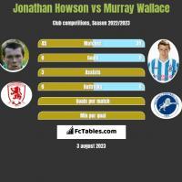 Jonathan Howson vs Murray Wallace h2h player stats