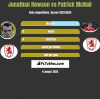 Jonathan Howson vs Patrick McNair h2h player stats