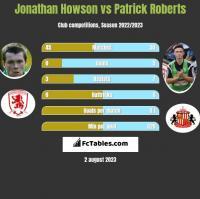Jonathan Howson vs Patrick Roberts h2h player stats