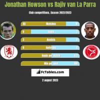 Jonathan Howson vs Rajiv van La Parra h2h player stats