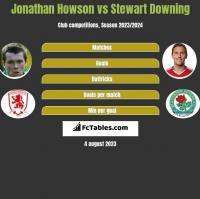 Jonathan Howson vs Stewart Downing h2h player stats