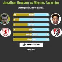 Jonathan Howson vs Marcus Tavernier h2h player stats