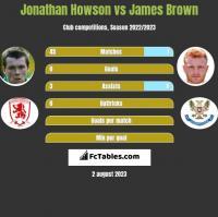 Jonathan Howson vs James Brown h2h player stats