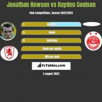 Jonathan Howson vs Hayden Coulson h2h player stats