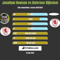 Jonathan Howson vs Anfernee Dijksteel h2h player stats