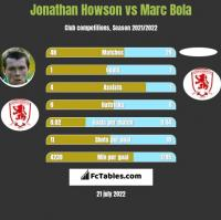 Jonathan Howson vs Marc Bola h2h player stats