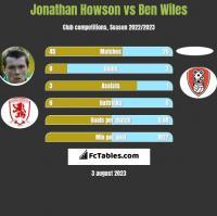 Jonathan Howson vs Ben Wiles h2h player stats