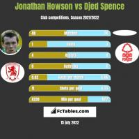 Jonathan Howson vs Djed Spence h2h player stats