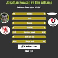Jonathan Howson vs Ben Williams h2h player stats