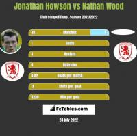 Jonathan Howson vs Nathan Wood h2h player stats