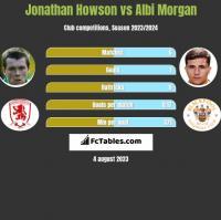 Jonathan Howson vs Albi Morgan h2h player stats