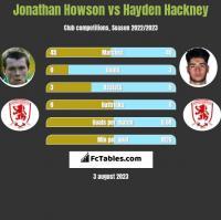 Jonathan Howson vs Hayden Hackney h2h player stats
