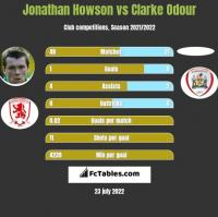 Jonathan Howson vs Clarke Odour h2h player stats