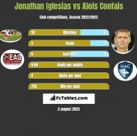 Jonathan Iglesias vs Alois Confais h2h player stats