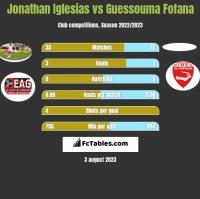 Jonathan Iglesias vs Guessouma Fofana h2h player stats