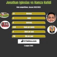 Jonathan Iglesias vs Hamza Hafidi h2h player stats