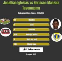 Jonathan Iglesias vs Harisson Manzala Tusumgama h2h player stats