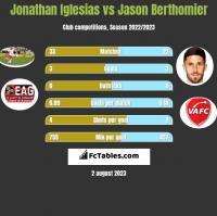 Jonathan Iglesias vs Jason Berthomier h2h player stats