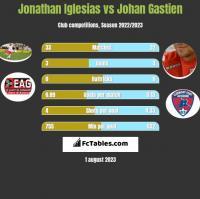 Jonathan Iglesias vs Johan Gastien h2h player stats