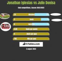 Jonathan Iglesias vs Julio Donisa h2h player stats
