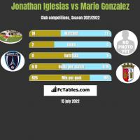 Jonathan Iglesias vs Mario Gonzalez h2h player stats