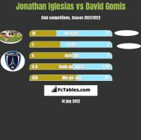 Jonathan Iglesias vs David Gomis h2h player stats