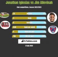 Jonathan Iglesias vs Jim Allevinah h2h player stats