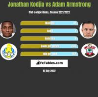 Jonathan Kodjia vs Adam Armstrong h2h player stats