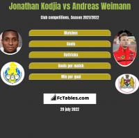 Jonathan Kodjia vs Andreas Weimann h2h player stats
