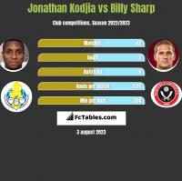 Jonathan Kodjia vs Billy Sharp h2h player stats