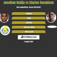 Jonathan Kodjia vs Clayton Donaldson h2h player stats